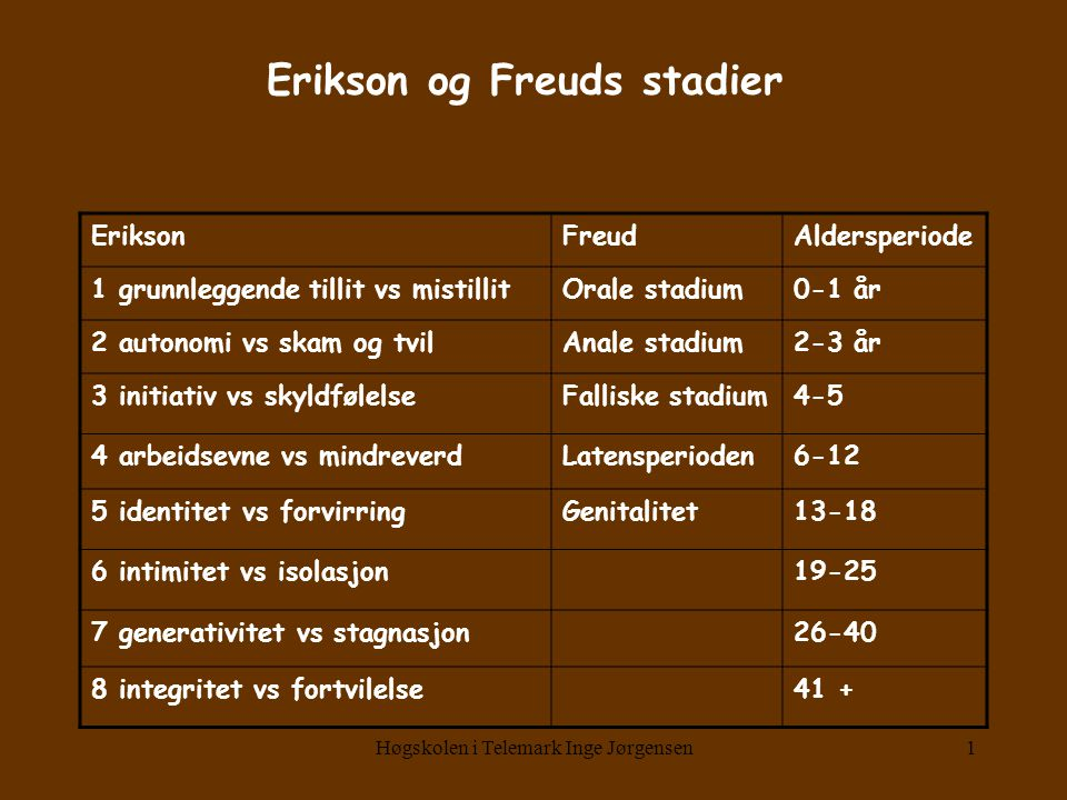 Erikson og Freuds stadier