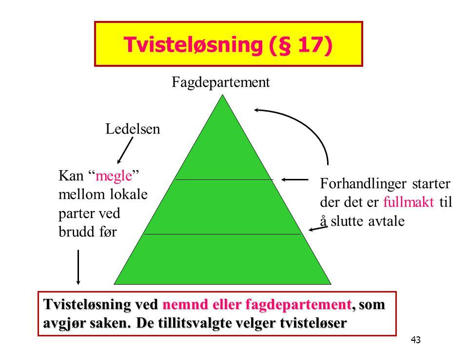 Tvisteløsning (§ 17) Fagdepartement Ledelsen Kan megle
