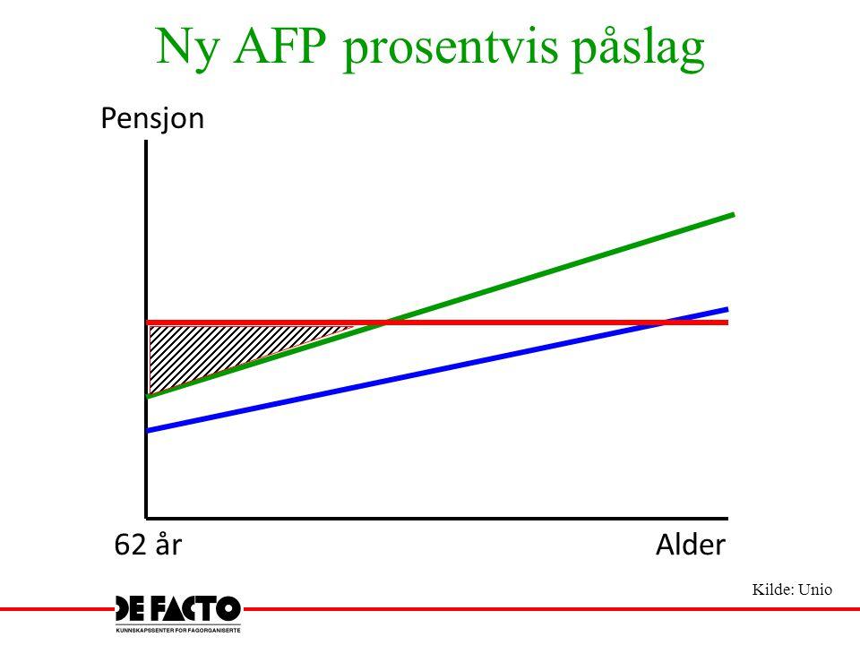 Ny AFP prosentvis påslag