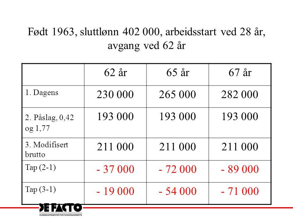 Født 1963, sluttlønn 402 000, arbeidsstart ved 28 år, avgang ved 62 år