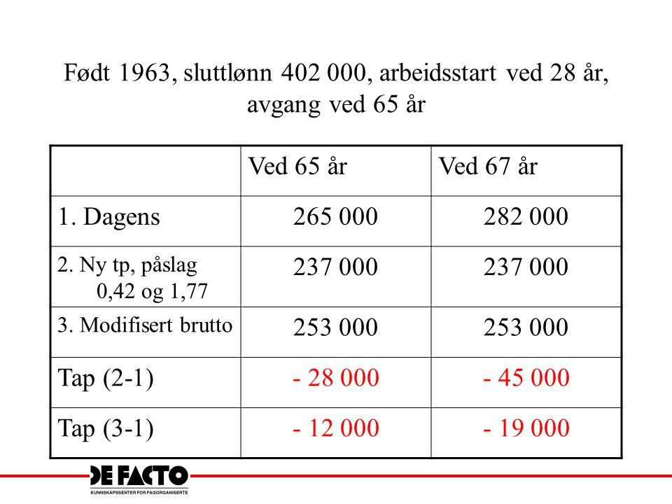 Født 1963, sluttlønn 402 000, arbeidsstart ved 28 år, avgang ved 65 år