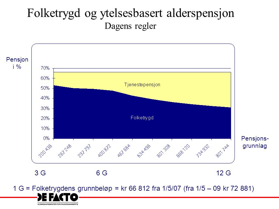 Folketrygd og ytelsesbasert alderspensjon Dagens regler
