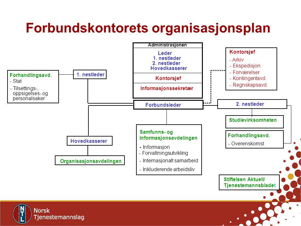 Forbundskontorets organisasjonsplan