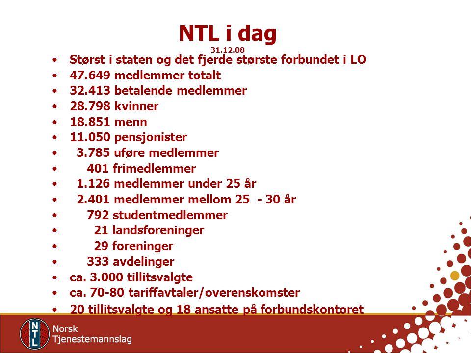 NTL i dag 31.12.08 Størst i staten og det fjerde største forbundet i LO. 47.649 medlemmer totalt.