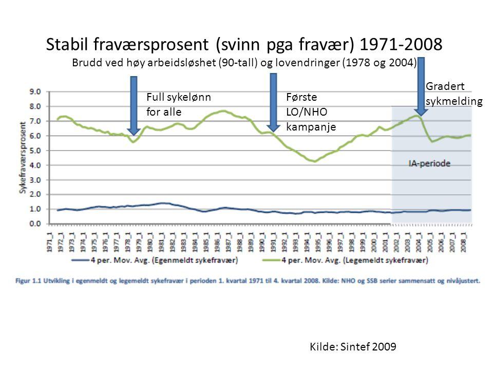Stabil fraværsprosent (svinn pga fravær) 1971-2008
