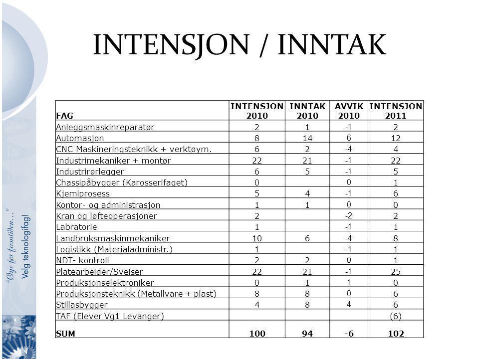 INTENSJON / INNTAK FAG INTENSJON 2010 INNTAK 2010 AVVIK 2010