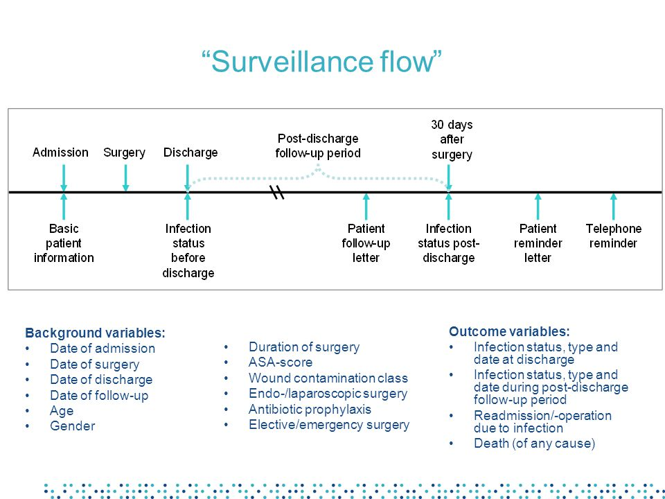 Surveillance flow Background variables: Date of admission
