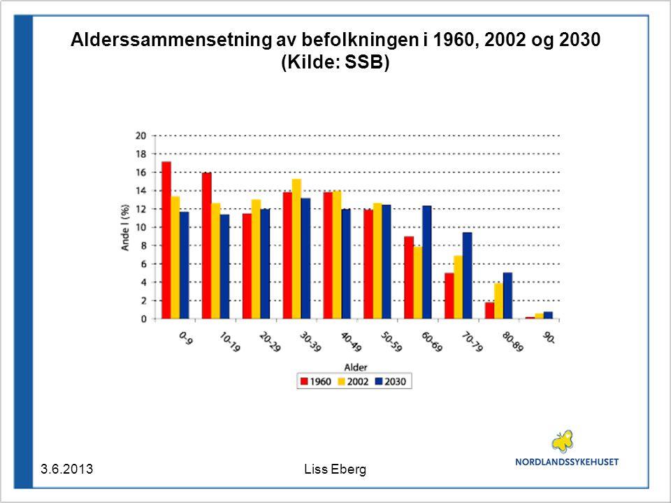 Alderssammensetning av befolkningen i 1960, 2002 og 2030 (Kilde: SSB)