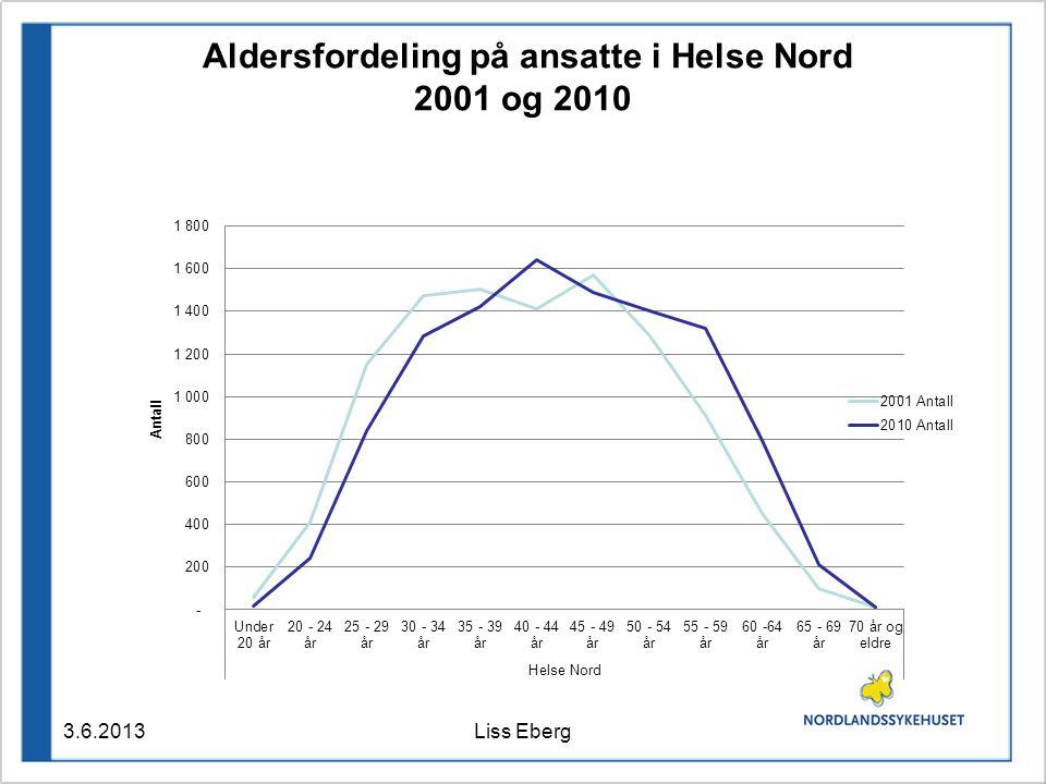 Aldersfordeling på ansatte i Helse Nord 2001 og 2010