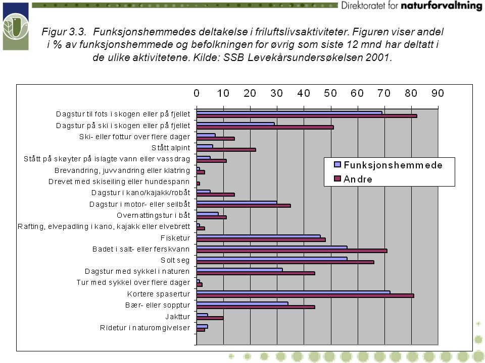 Figur 3. 3. Funksjonshemmedes deltakelse i friluftslivsaktiviteter