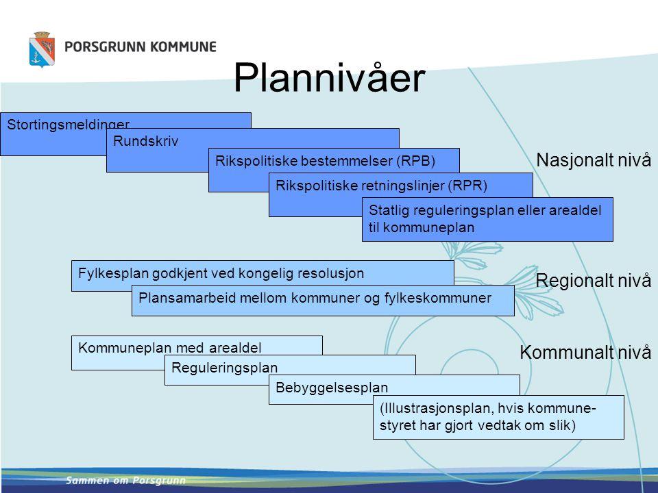 Plannivåer Nasjonalt nivå Regionalt nivå Kommunalt nivå