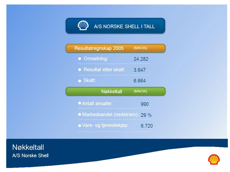 Nøkkeltall A/S NORSKE SHELL I TALL Resultatregnskap 2005 Omsetning: