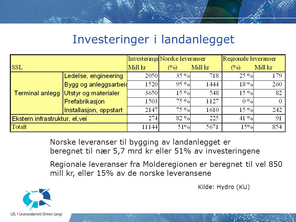 Investeringer i landanlegget