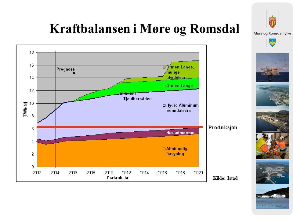 Kraftbalansen i Møre og Romsdal