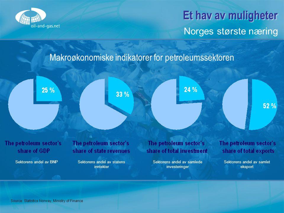 Et hav av muligheter Norges største næring
