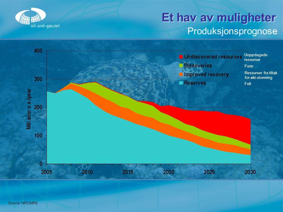 Et hav av muligheter Produksjonsprognose Uoppdagede ressurser Funn