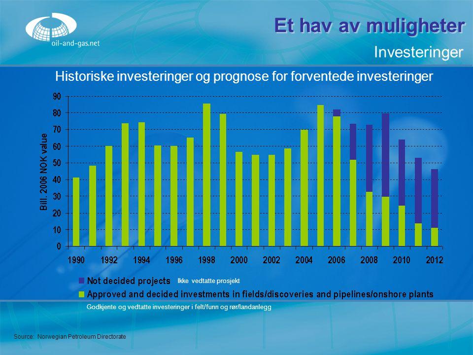 Historiske investeringer og prognose for forventede investeringer