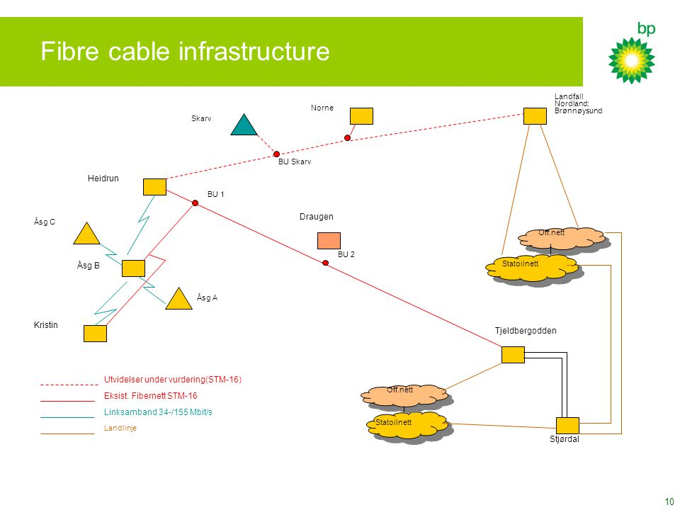 Fibre cable infrastructure