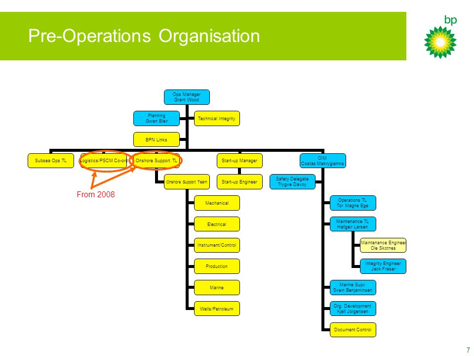 Pre-Operations Organisation