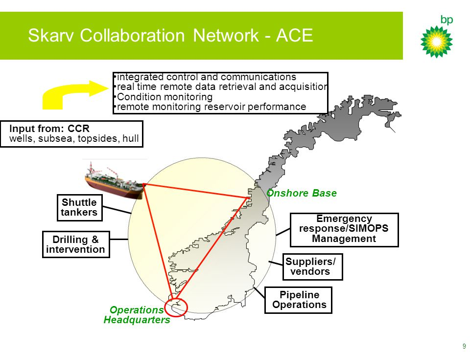 Skarv Collaboration Network - ACE
