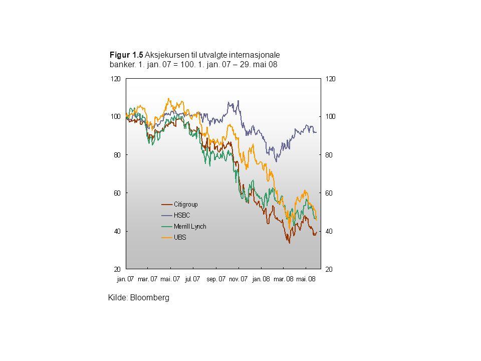Figur 1. 5 Aksjekursen til utvalgte internasjonale banker. 1. jan