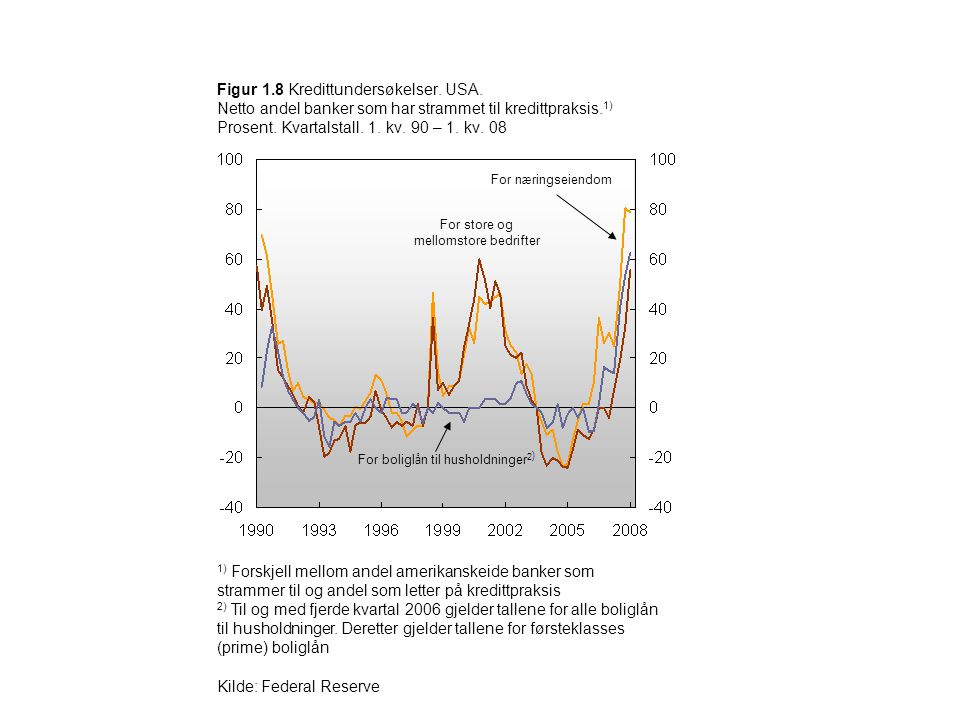 Kilde: Federal Reserve