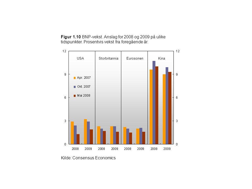 Kilde: Consensus Economics