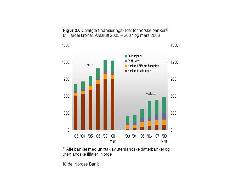 Figur 2.6 Utvalgte finansieringskilder for norske banker1).