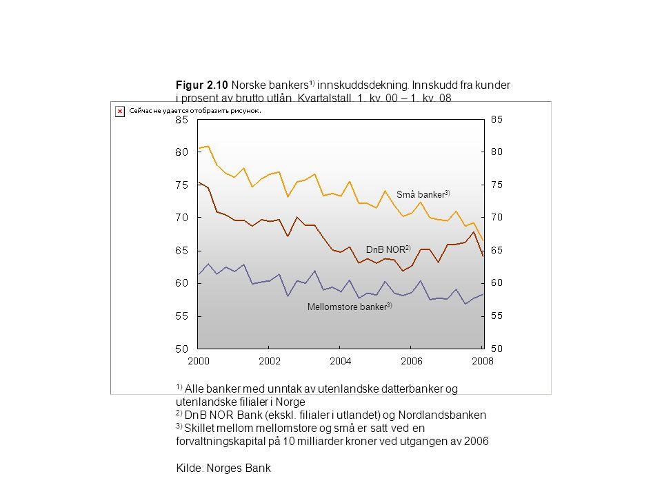 2) DnB NOR Bank (ekskl. filialer i utlandet) og Nordlandsbanken