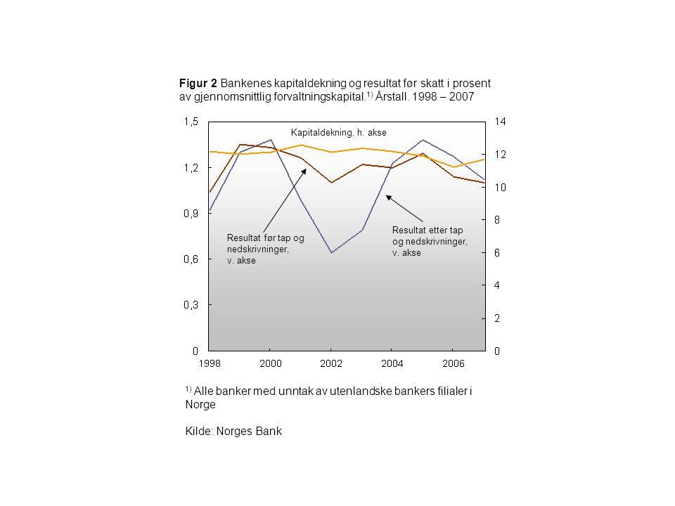Figur 2 Bankenes kapitaldekning og resultat før skatt i prosent