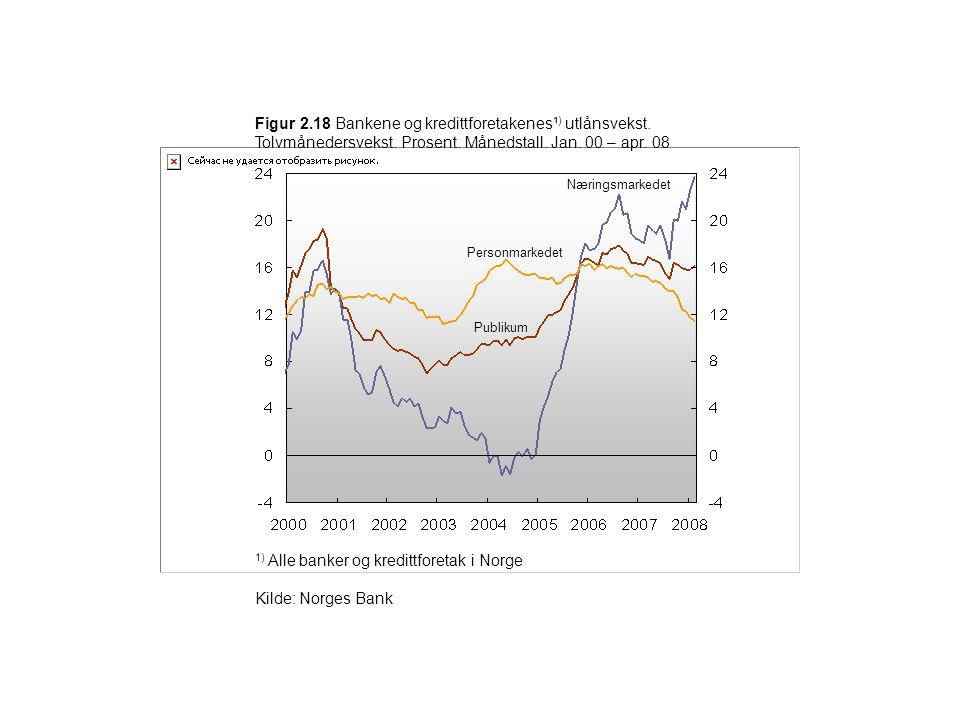 1) Alle banker og kredittforetak i Norge Kilde: Norges Bank