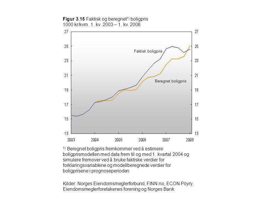 Figur 3.15 Faktisk og beregnet1) boligpris