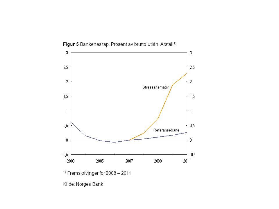 Figur 5 Bankenes tap. Prosent av brutto utlån. Årstall1)