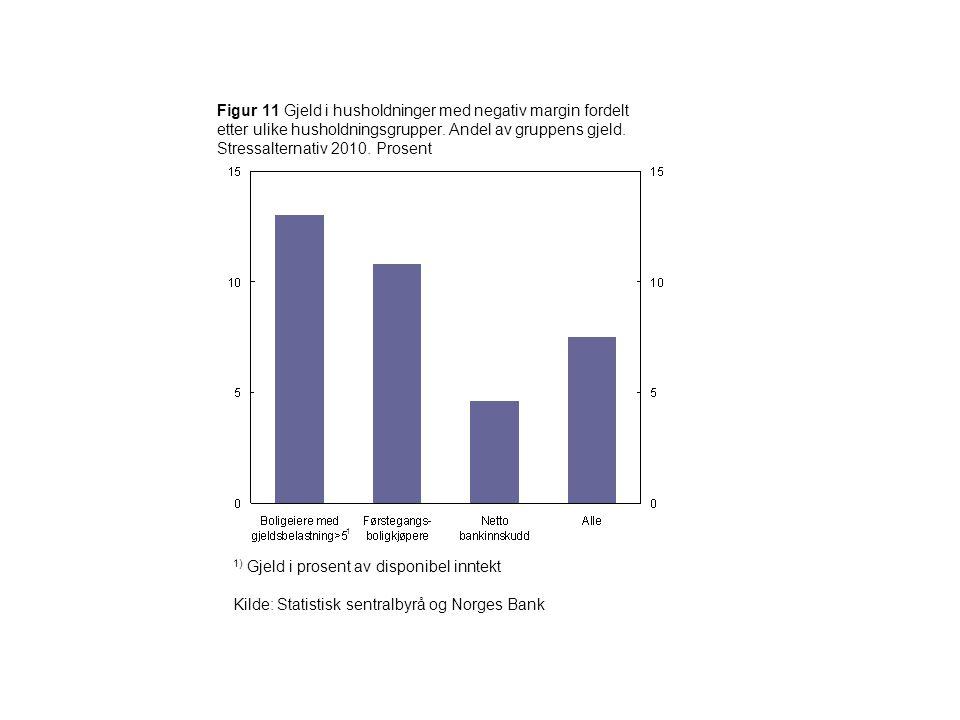 1) Gjeld i prosent av disponibel inntekt