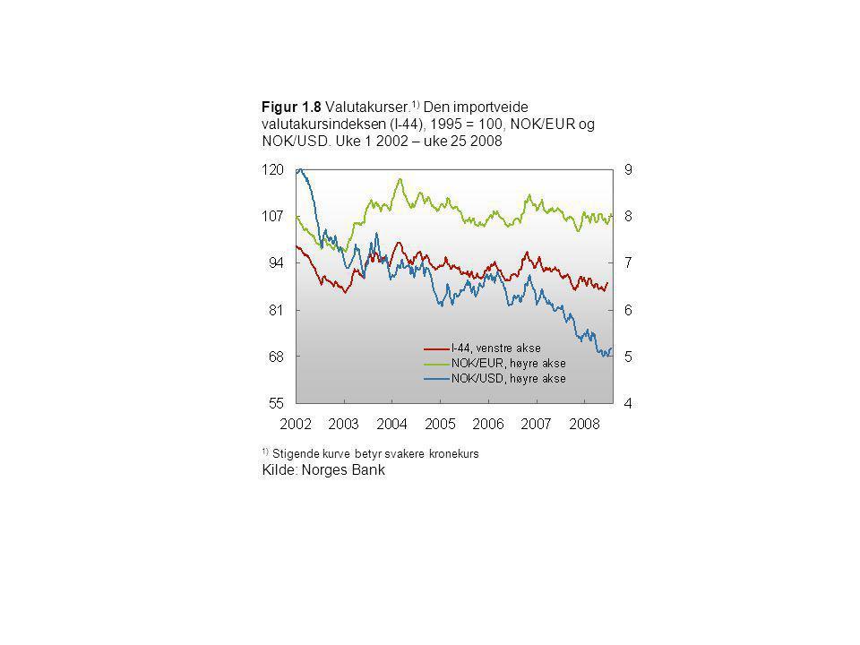 Figur 1.8 Valutakurser.1) Den importveide valutakursindeksen (I-44), 1995 = 100, NOK/EUR og NOK/USD. Uke 1 2002 – uke 25 2008