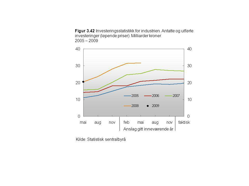 Figur 3. 42 Investeringsstatistikk for industrien