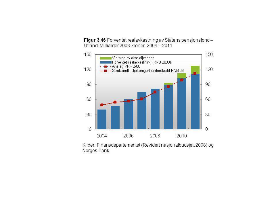 Figur 3. 46 Forventet realavkastning av Statens pensjonsfond – Utland
