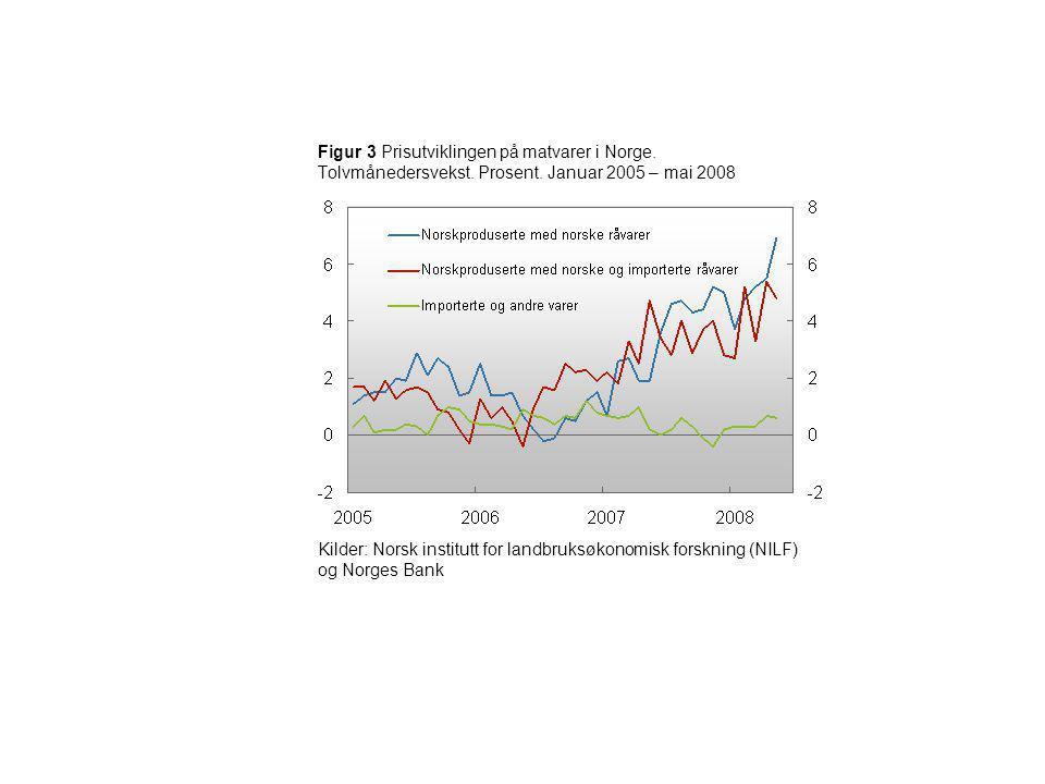 Figur 3 Prisutviklingen på matvarer i Norge. Tolvmånedersvekst. Prosent. Januar 2005 – mai 2008