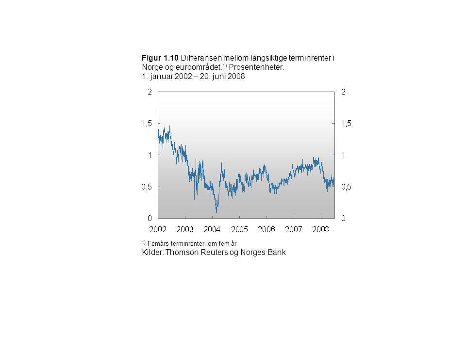Kilder: Thomson Reuters og Norges Bank