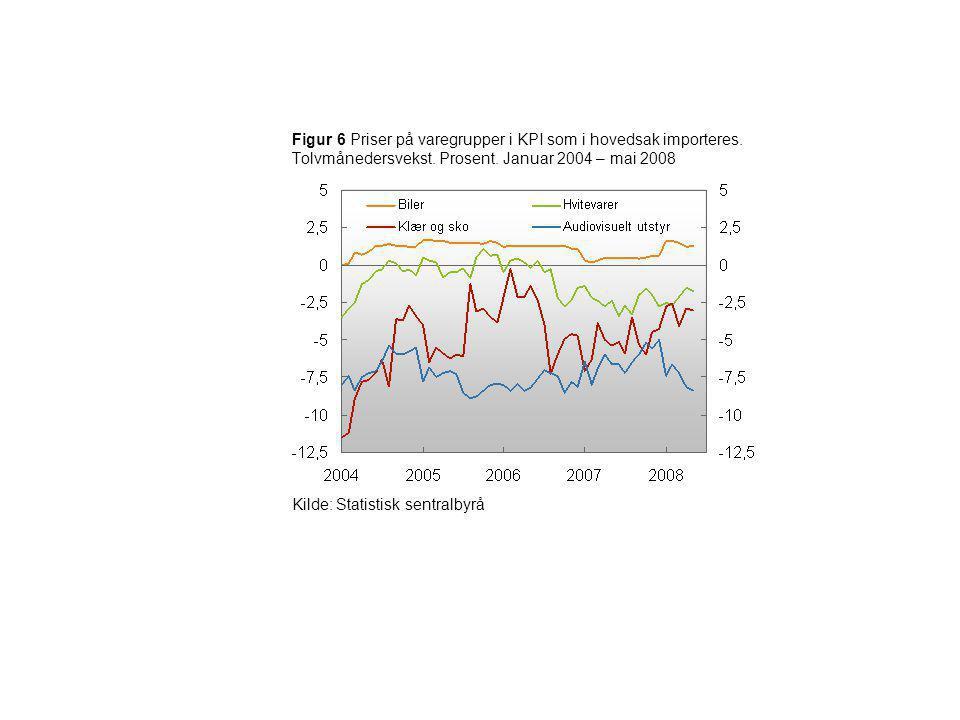Figur 6 Priser på varegrupper i KPI som i hovedsak importeres