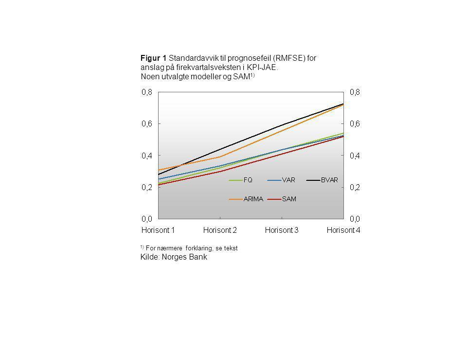Figur 1 Standardavvik til prognosefeil (RMFSE) for anslag på firekvartalsveksten i KPI-JAE. Noen utvalgte modeller og SAM1)