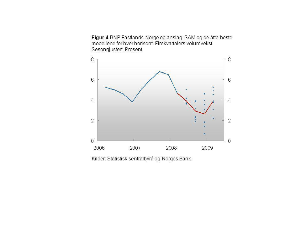 Figur 4 BNP Fastlands-Norge og anslag