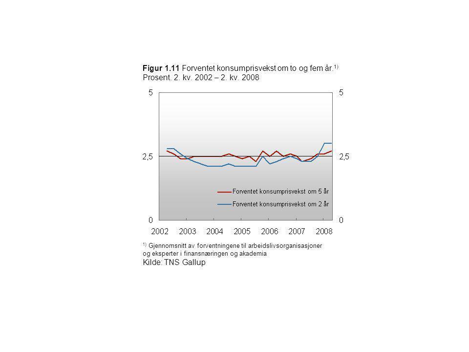 Figur 1. 11 Forventet konsumprisvekst om to og fem år. 1) Prosent. 2