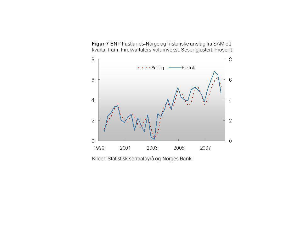 Figur 7 BNP Fastlands-Norge og historiske anslag fra SAM ett kvartal fram. Firekvartalers volumvekst. Sesongjustert. Prosent