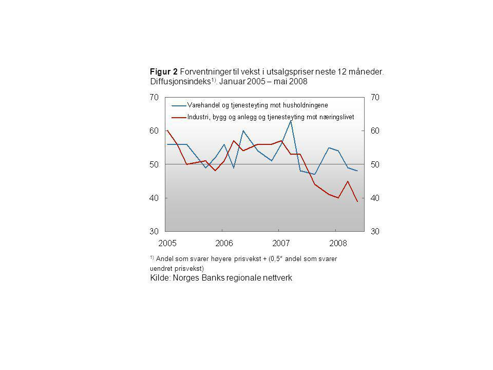 Kilde: Norges Banks regionale nettverk