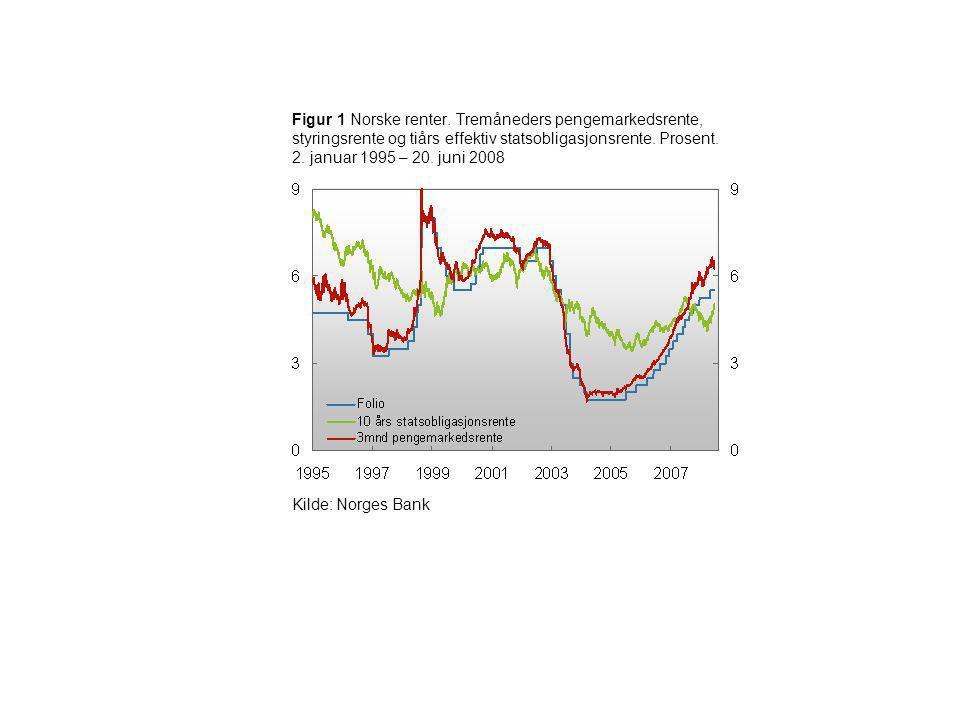 Figur 1 Norske renter. Tremåneders pengemarkedsrente, styringsrente og tiårs effektiv statsobligasjonsrente. Prosent. 2. januar 1995 – 20. juni 2008