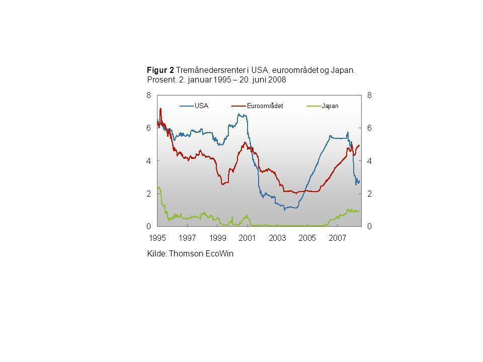 Figur 2 Tremånedersrenter i USA, euroområdet og Japan. Prosent. 2
