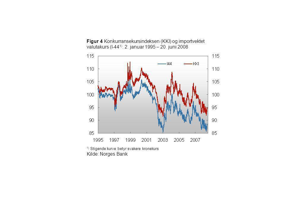 Figur 4 Konkurransekursindeksen (KKI) og importvektet valutakurs (I-441). 2. januar 1995 – 20. juni 2008