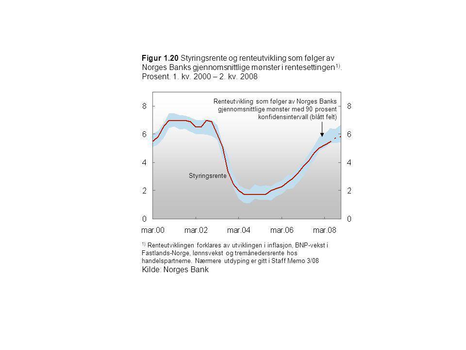 Figur 1.20 Styringsrente og renteutvikling som følger av Norges Banks gjennomsnittlige mønster i rentesettingen1). Prosent. 1. kv. 2000 – 2. kv. 2008