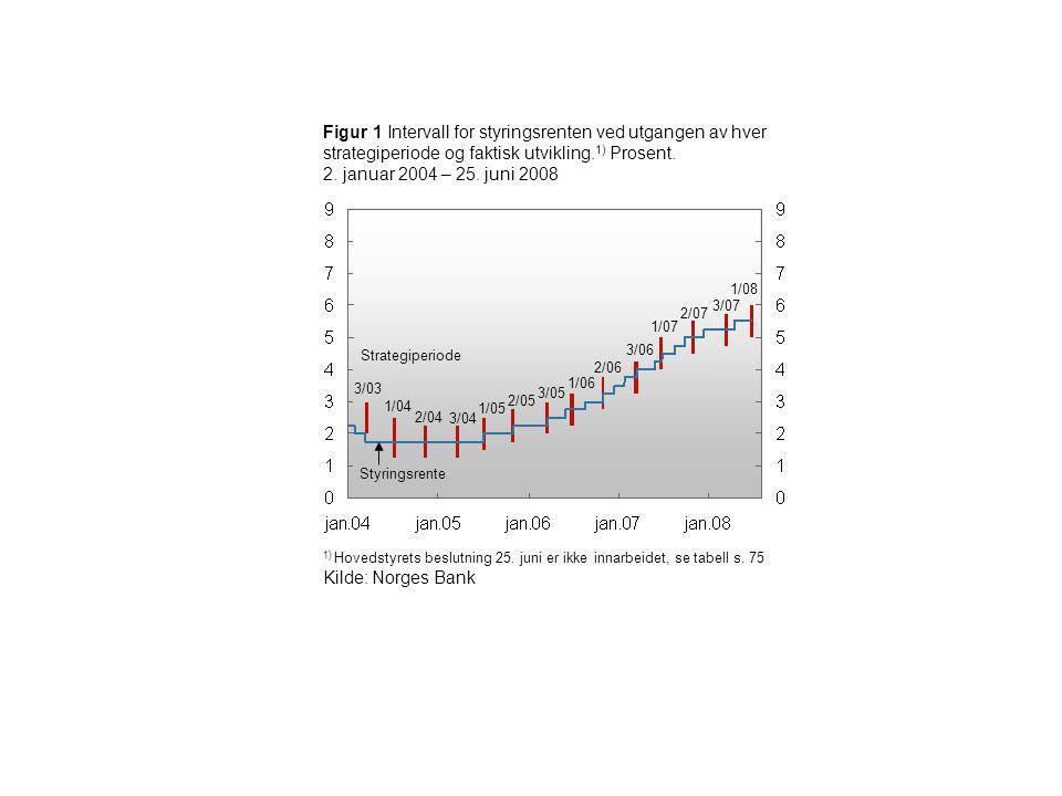 Figur 1 Intervall for styringsrenten ved utgangen av hver strategiperiode og faktisk utvikling.1) Prosent. 2. januar 2004 – 25. juni 2008